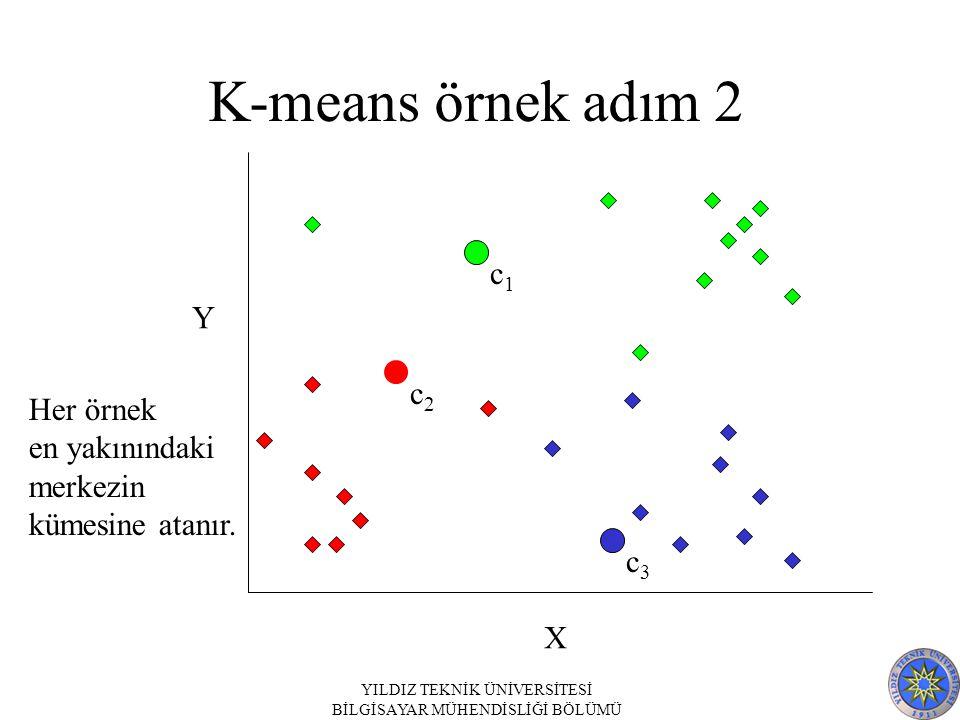 YILDIZ TEKNİK ÜNİVERSİTESİ BİLGİSAYAR MÜHENDİSLİĞİ BÖLÜMÜ K-means örnek adım 2 c1c1 c2c2 c3c3 X Y Her örnek en yakınındaki merkezin kümesine atanır.