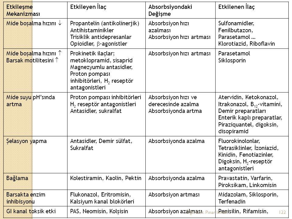 Etkileşme Mekanizması Etkileyen İlaçAbsorbsiyondaki Değişme Etkilenen İlaç Mide boşalma hızını  Propantelin (antikolinerjik) Antihistaminikler Trisik