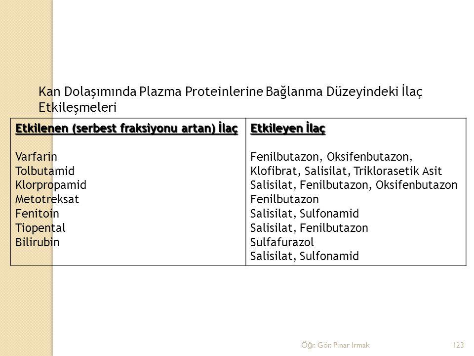 Etkilenen (serbest fraksiyonu artan) İlaç Varfarin Tolbutamid Klorpropamid Metotreksat Fenitoin Tiopental Bilirubin Etkileyen İlaç Fenilbutazon, Oksif