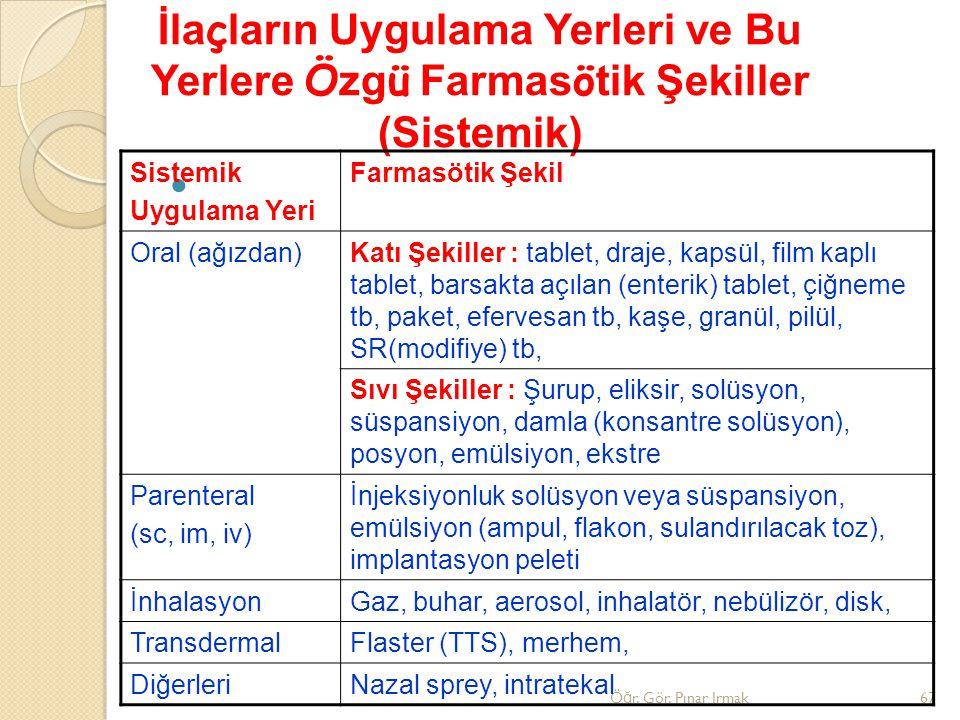 Ö ğ r. Gör. Pınar Irmak67 İla ç ların Uygulama Yerleri ve Bu Yerlere Ö zg ü Farmas ö tik Şekiller (Sistemik) Sistemik Uygulama Yeri Farmasötik Şekil O
