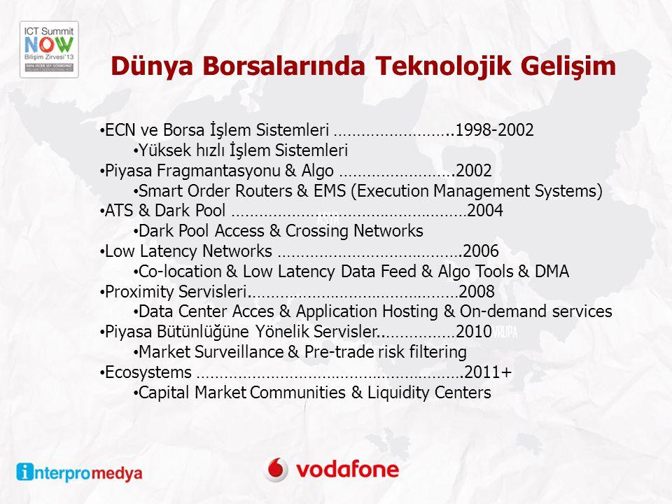 Dünya Borsalarında Teknolojik Gelişim ECN ve Borsa İşlem Sistemleri ……………………..1998-2002 Yüksek hızlı İşlem Sistemleri Piyasa Fragmantasyonu & Algo …………………….2002 Smart Order Routers & EMS (Execution Management Systems) ATS & Dark Pool ……………………………………………2004 Dark Pool Access & Crossing Networks Low Latency Networks ………………………………….2006 Co-location & Low Latency Data Feed & Algo Tools & DMA Proximity Servisleri.………………………………………2008 Data Center Acces & Application Hosting & On-demand services Piyasa Bütünlüğüne Yönelik Servisler..……………2010 Market Surveillance & Pre-trade risk filtering Ecosystems ………………………………………………….2011+ Capital Market Communities & Liquidity Centers