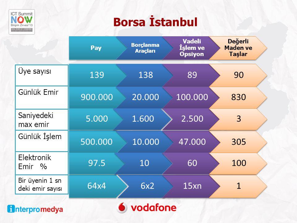 Borsa İstanbul Üye sayısı Günlük Emir Pay Borçlanma Araçları Vadeli İşlem ve Opsiyon Değerli Maden ve Taşlar 1391388990 900.00020.000100.000830 500.000 10.00047.000305 64x46x215xn1 97.51060100 Saniyedeki max emir 5.0001.6002.5003 Günlük İşlem Elektronik Emir % Bir üyenin 1 sn deki emir sayısı