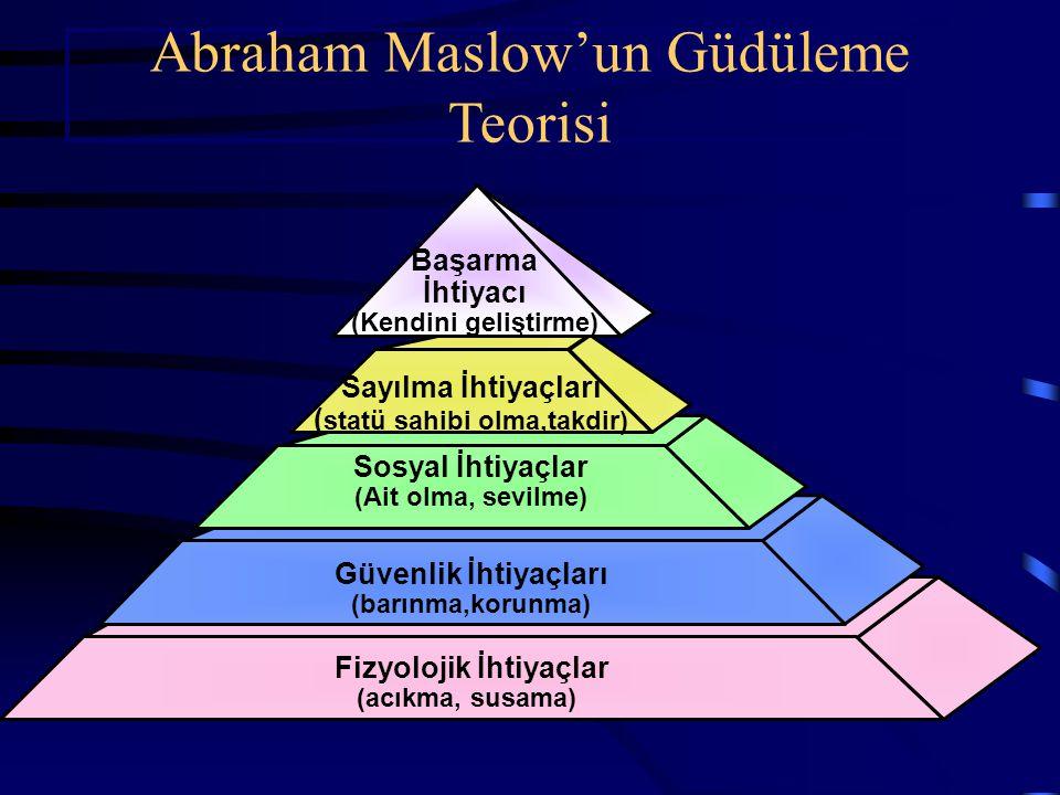 Sayılma İhtiyaçları ( statü sahibi olma,takdir) Sosyal İhtiyaçlar (Ait olma, sevilme) Güvenlik İhtiyaçları (barınma,korunma) Fizyolojik İhtiyaçlar (acıkma, susama) Başarma İhtiyacı (Kendini geliştirme) Abraham Maslow'un Güdüleme Teorisi