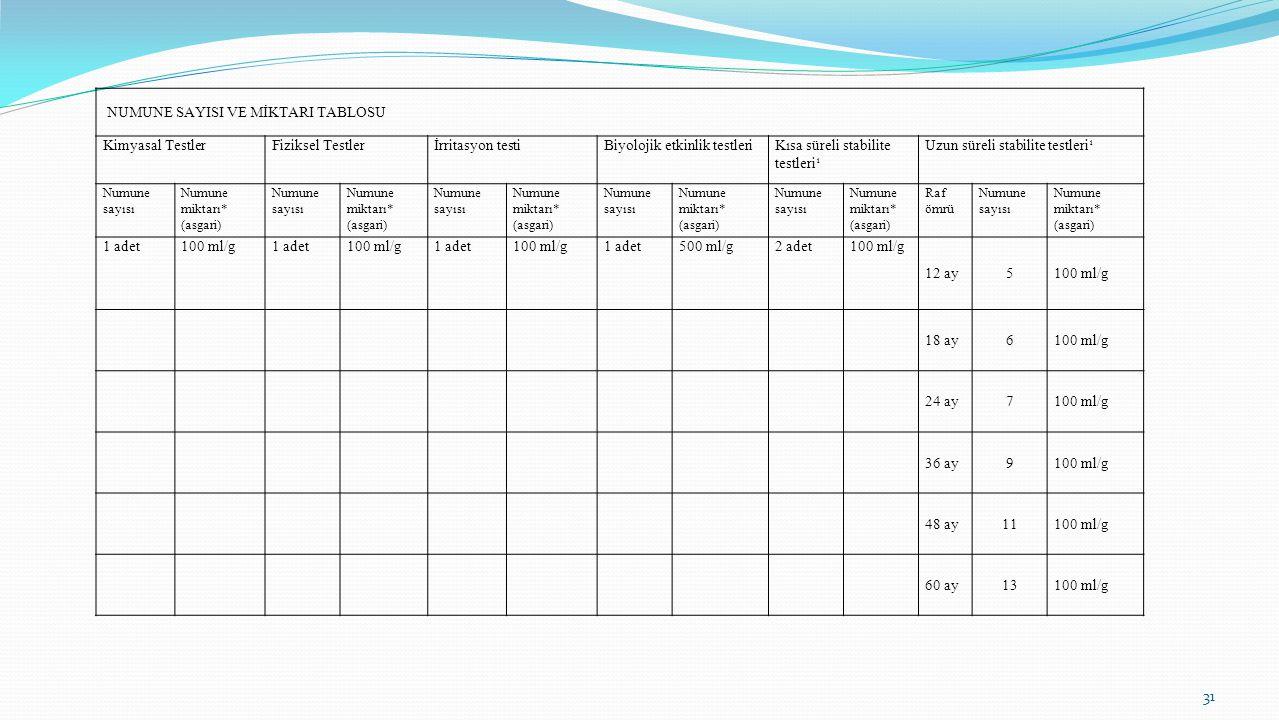 31 NUMUNE SAYISI VE MİKTARI TABLOSU Kimyasal TestlerFiziksel Testlerİrritasyon testiBiyolojik etkinlik testleriKısa süreli stabilite testleri¹ Uzun sü
