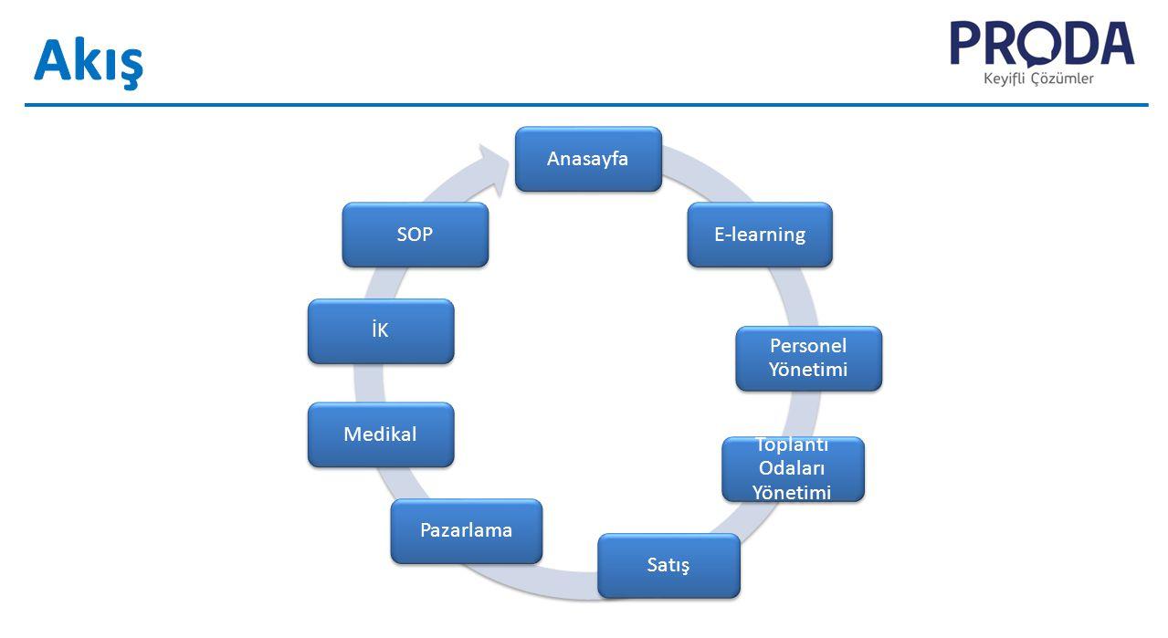 AnasayfaİKSOPE-learning Personel Yönetimi Toplantı Odaları Yönetimi SatışPazarlamaMedikal