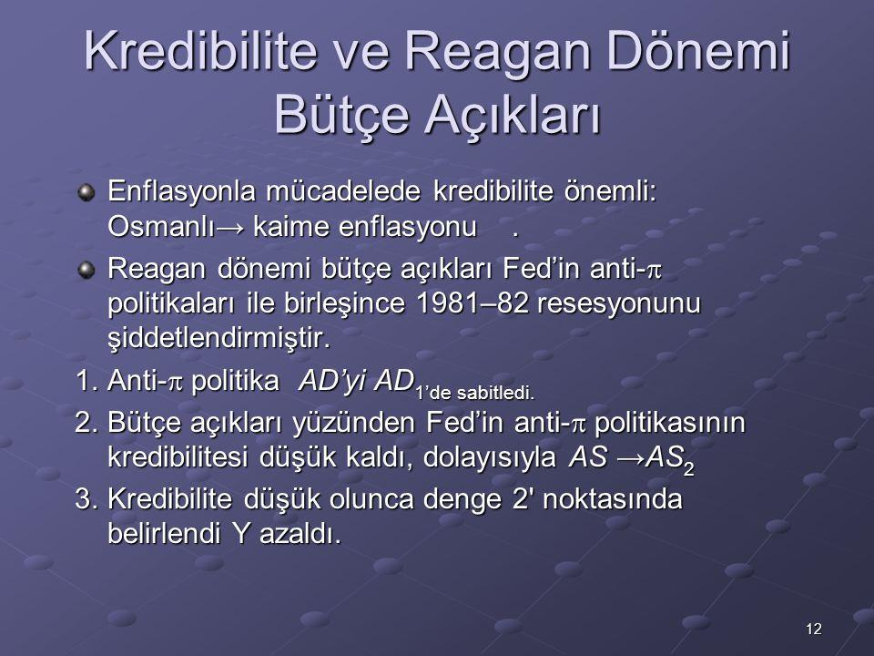 12 Kredibilite ve Reagan Dönemi Bütçe Açıkları Enflasyonla mücadelede kredibilite önemli: Osmanlı→ kaime enflasyonu. Reagan dönemi bütçe açıkları Fed'