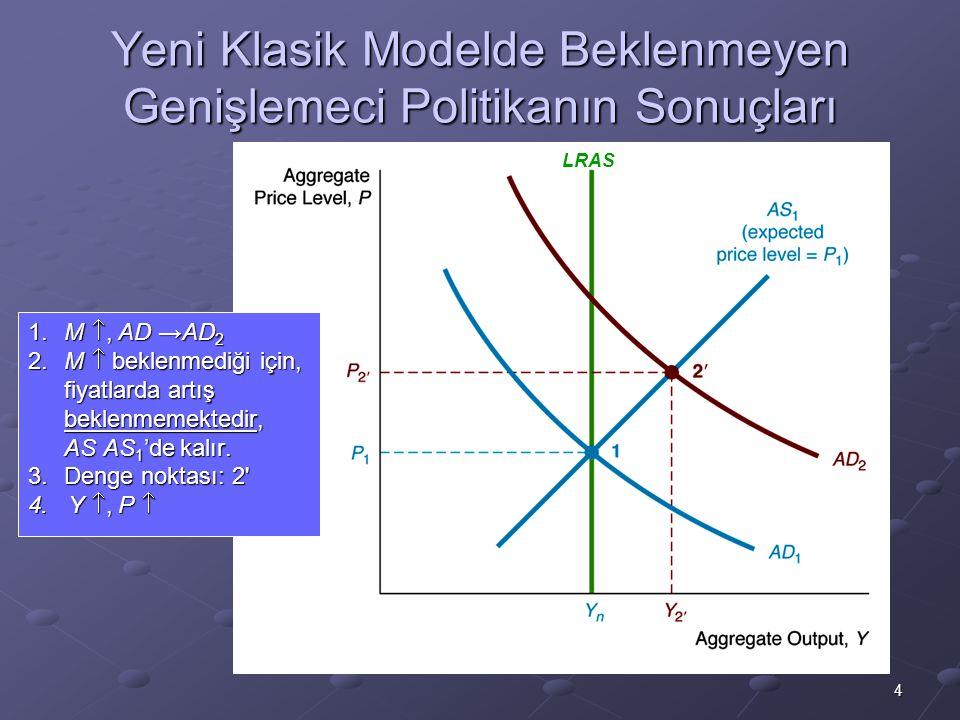 4 Yeni Klasik Modelde Beklenmeyen Genişlemeci Politikanın Sonuçları 1.M , AD →AD 2 2.M  beklenmediği için, fiyatlarda artış beklenmemektedir, AS AS