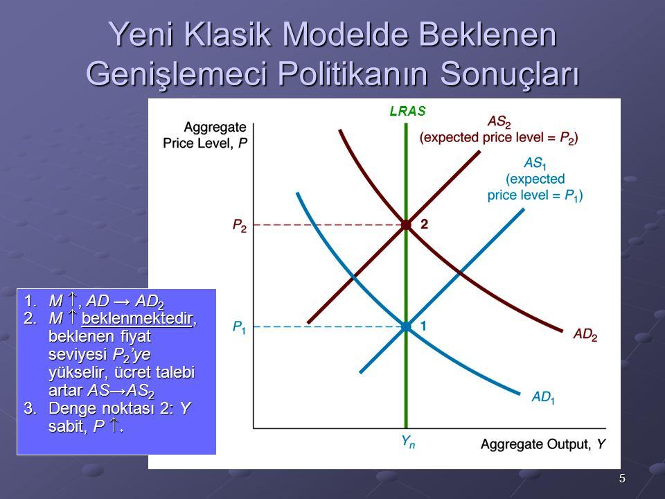 5 Yeni Klasik Modelde Beklenen Genişlemeci Politikanın Sonuçları 1.M , AD → AD 2 2.M  beklenmektedir, beklenen fiyat seviyesi P 2 'ye yükselir, ücre