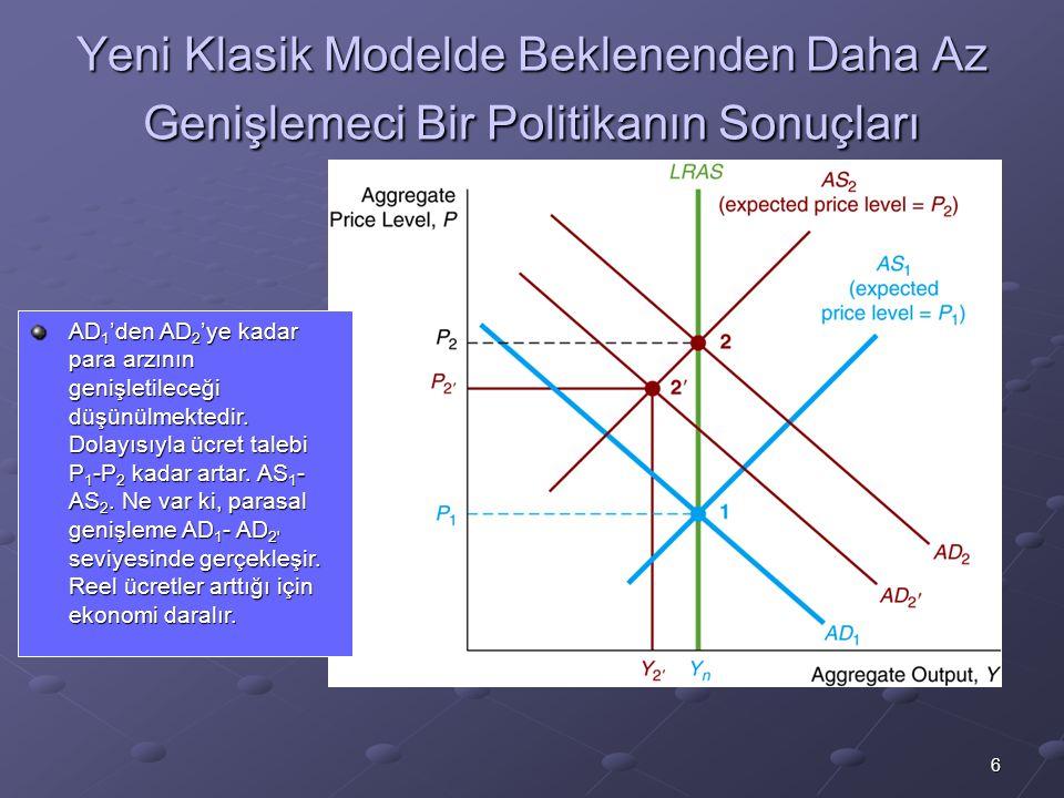 6 Yeni Klasik Modelde Beklenenden Daha Az Genişlemeci Bir Politikanın Sonuçları AD 1 'den AD 2 'ye kadar para arzının genişletileceği düşünülmektedir.