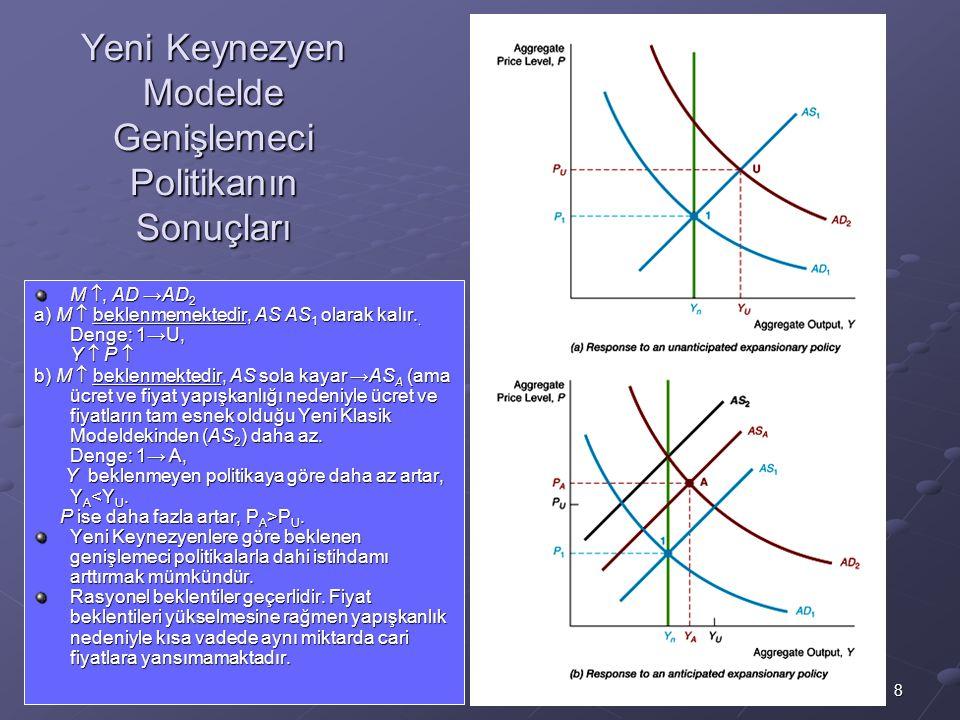 8 Yeni Keynezyen Modelde Genişlemeci Politikanın Sonuçları M , AD →AD 2 a) M  beklenmemektedir, AS AS 1 olarak kalır.. Denge: 1→U, Y  P  b) M  be
