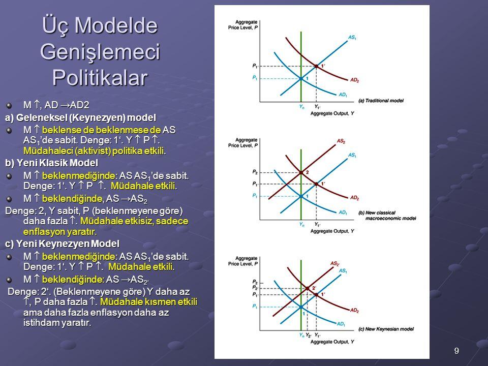 9 Üç Modelde Genişlemeci Politikalar M , AD → AD2 a) Geleneksel (Keynezyen) model M  beklense de beklenmese de AS AS 1 'de sabit. Denge: 1'. Y  P 