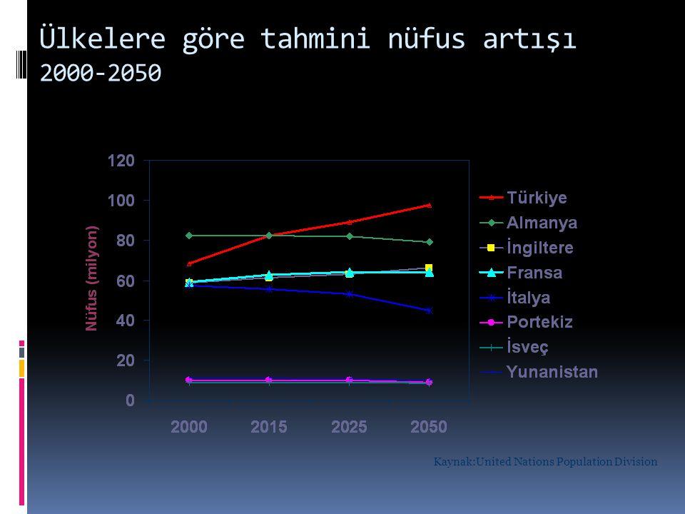 Ülkelere göre tahmini nüfus artışı 2000-2050 Kaynak:United Nations Population Division