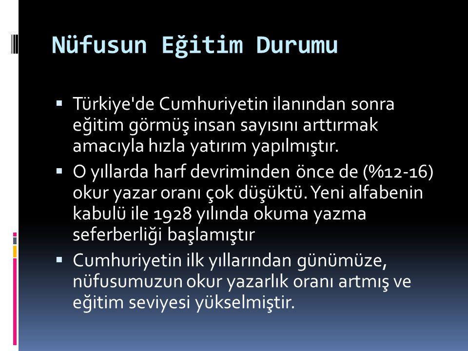 Nüfusun Eğitim Durumu  Türkiye'de Cumhuriyetin ilanından sonra eğitim görmüş insan sayısını arttırmak amacıyla hızla yatırım yapılmıştır.  O yıllard