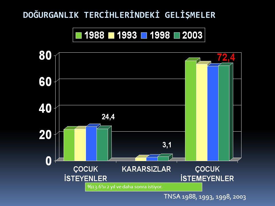 DOĞURGANLIK TERCİHLERİNDEKİ GELİŞMELER %13.6'sı 2 yıl ve daha sonra istiyor. TNSA 1988, 1993, 1998, 2003