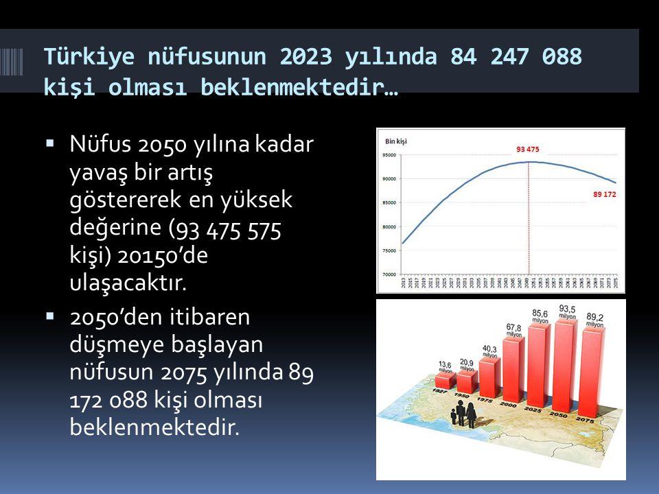 Türkiye nüfusunun 2023 yılında 84 247 088 kişi olması beklenmektedir…  Nüfus 2050 yılına kadar yavaş bir artış göstererek en yüksek değerine (93 475