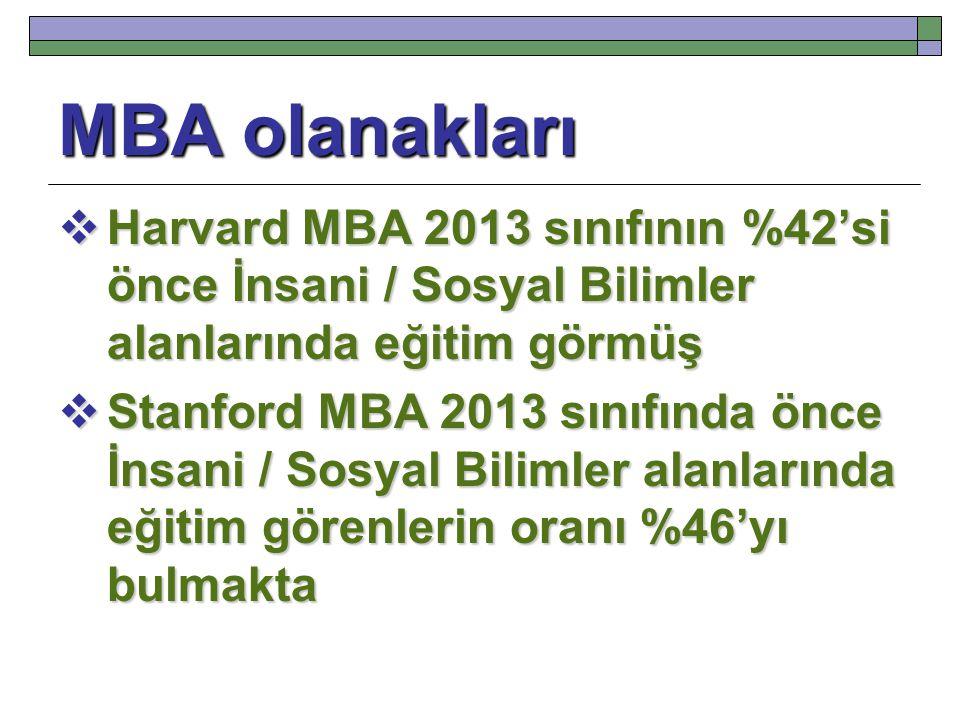 MBA olanakları  Harvard MBA 2013 sınıfının %42'si önce İnsani / Sosyal Bilimler alanlarında eğitim görmüş  Stanford MBA 2013 sınıfında önce İnsani /