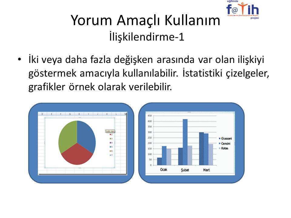 Yorum Amaçlı Kullanım İlişkilendirme-1 İki veya daha fazla değişken arasında var olan ilişkiyi göstermek amacıyla kullanılabilir. İstatistiki çizelgel
