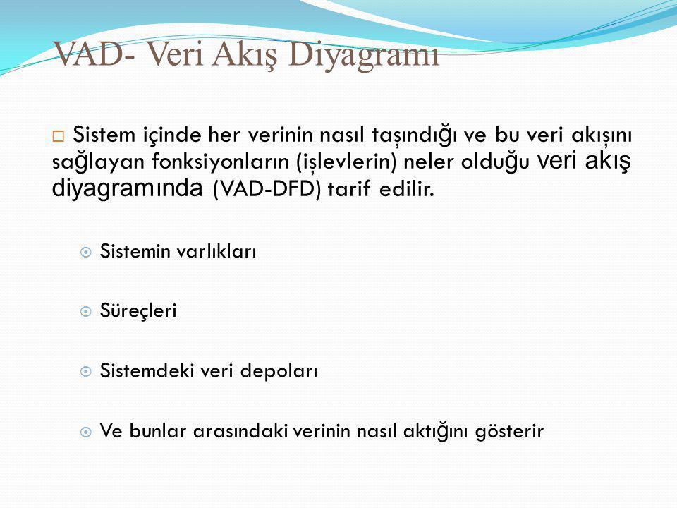 VAD- Veri Akış Diyagramı  Sistem içinde her verinin nasıl taşındı ğ ı ve bu veri akışını sa ğ layan fonksiyonların (işlevlerin) neler oldu ğ u veri a