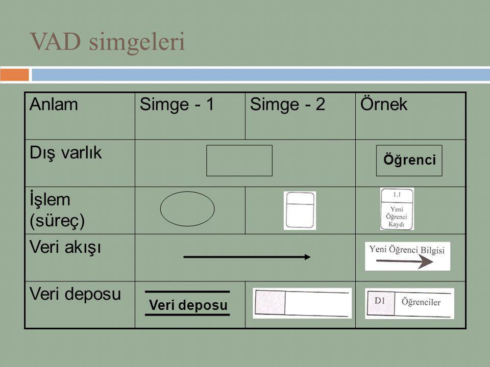VAD simgeleri AnlamSimge - 1Simge - 2Örnek Dış varlık Öğrenci İşlem (süreç) Veri akışı Veri deposu