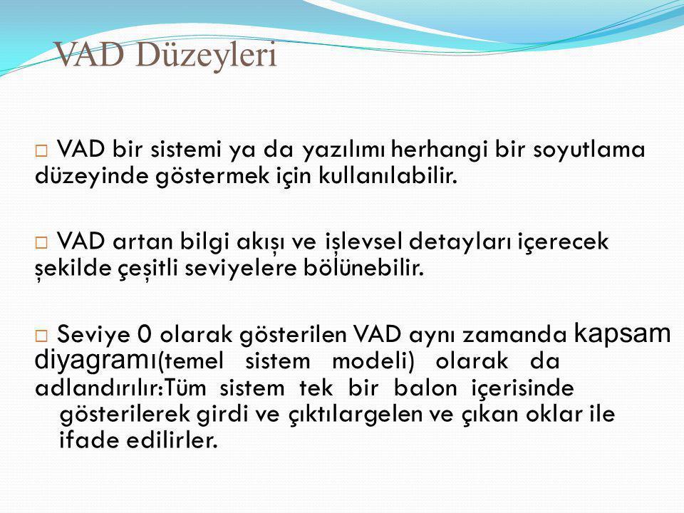VAD Düzeyleri  VAD bir sistemi ya da yazılımı herhangi bir soyutlama düzeyinde göstermek için kullanılabilir.  VAD artan bilgi akışı ve işlevsel det