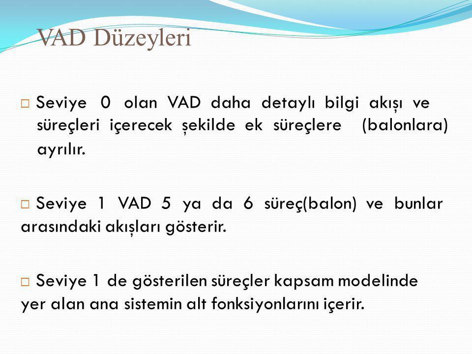 VAD Düzeyleri  Seviye0olan VAD daha detaylı bilgi akışı ve süreçleri içerecek şekilde ek süreçlere(balonlara) ayrılır.  Seviye 1 VAD 5 ya da 6 süreç