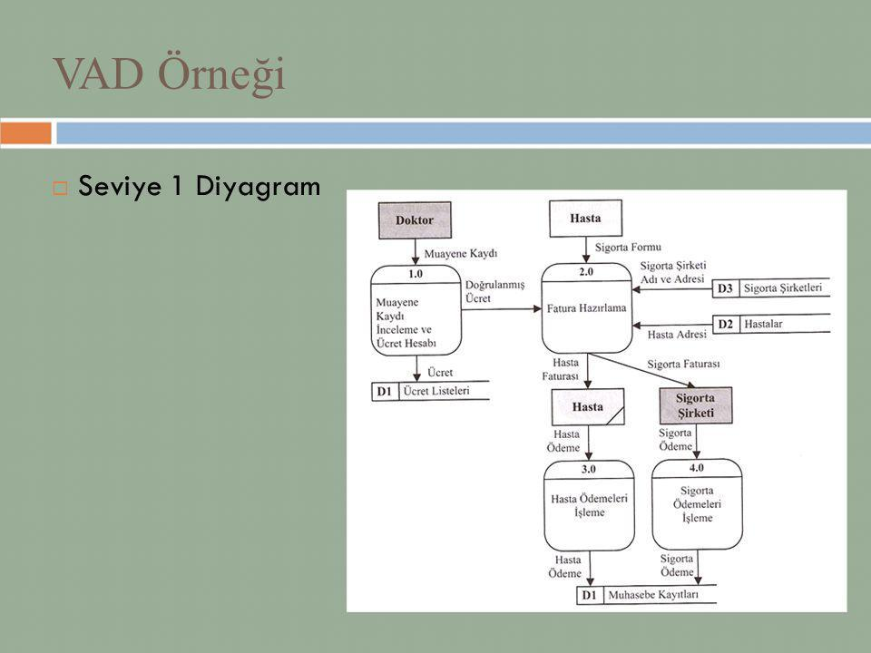 VAD Örneği  Seviye 1 Diyagram