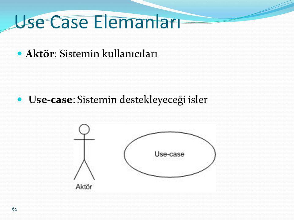 Use Case Elemanları Aktör: Sistemin kullanıcıları Use-case: Sistemin destekleyeceği isler 62