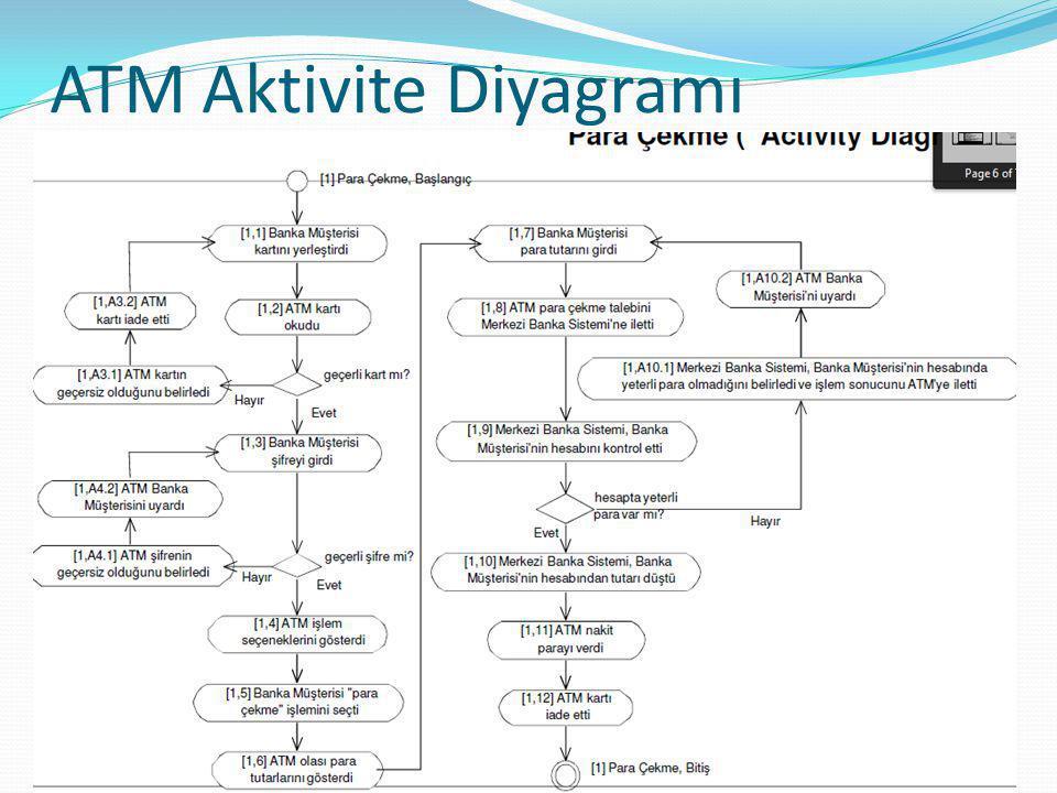 ATM Aktivite Diyagramı 72