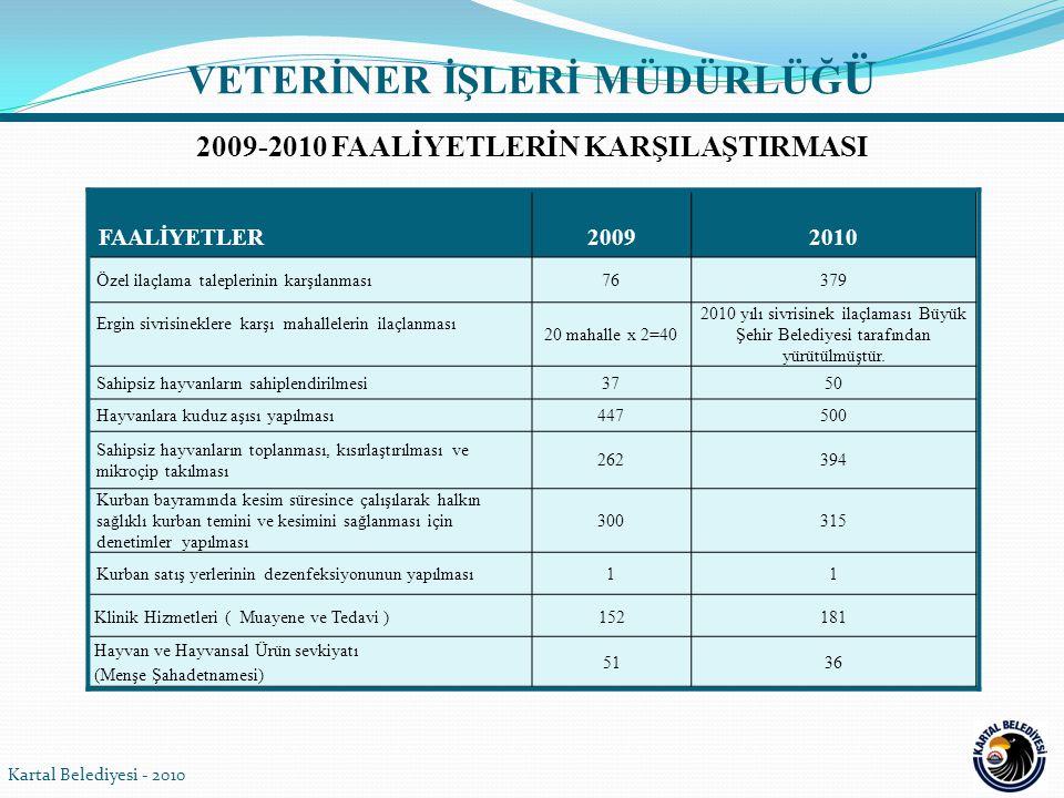 Kartal Belediyesi - 2010 FAALİYETLER20092010 Özel ilaçlama taleplerinin karşılanması76379 Ergin sivrisineklere karşı mahallelerin ilaçlanması 20 mahal