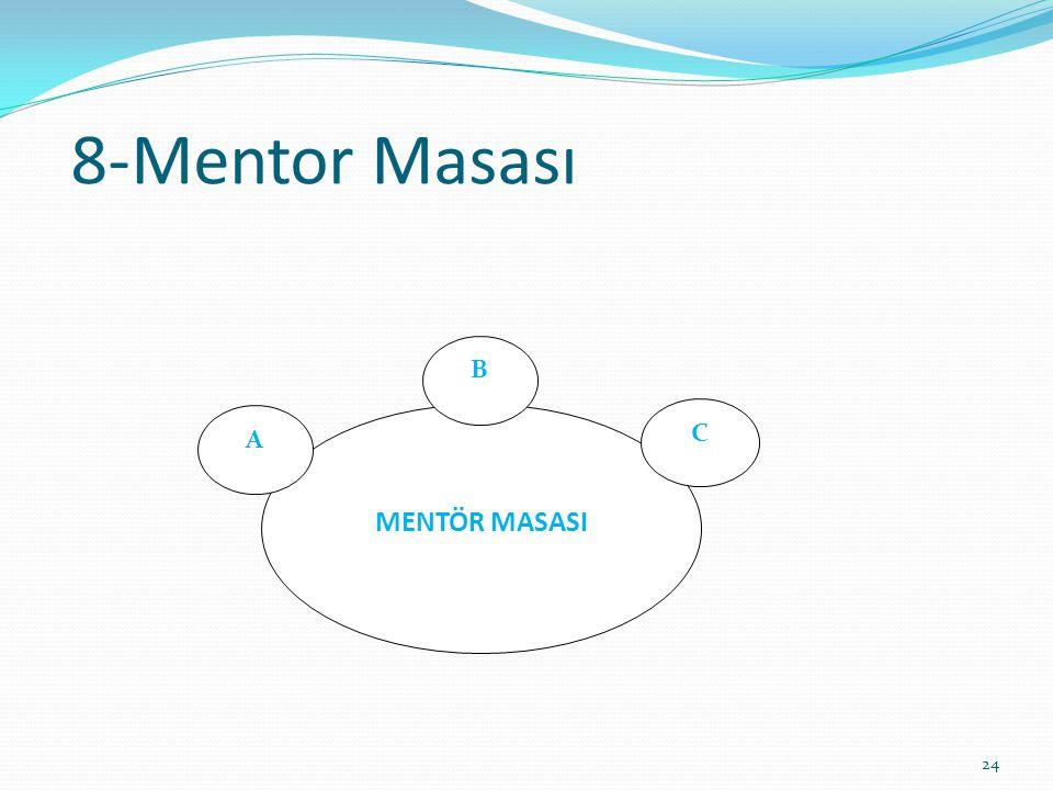 8-Mentor Masası 24 MENTÖR MASASI B C A