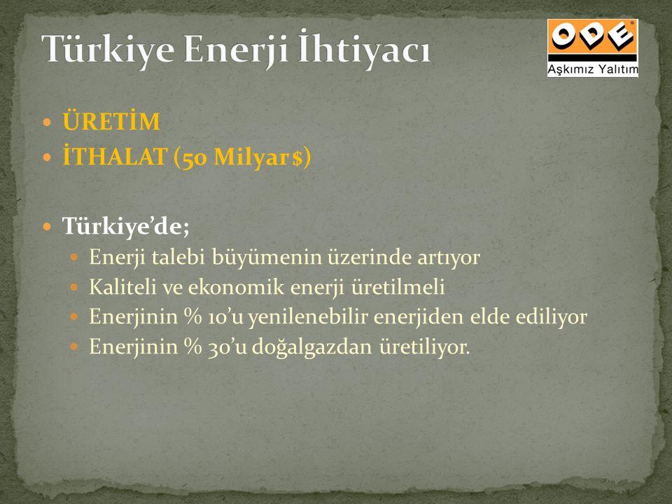 ÜRETİM İTHALAT (50 Milyar $) Türkiye'de; Enerji talebi büyümenin üzerinde artıyor Kaliteli ve ekonomik enerji üretilmeli Enerjinin % 10'u yenilenebili