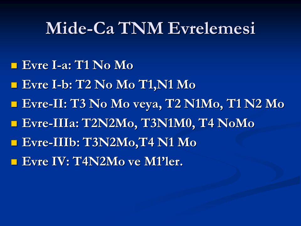 Mide-Ca TNM Evrelemesi Evre I-a: T1 No Mo Evre I-a: T1 No Mo Evre I-b: T2 No Mo T1,N1 Mo Evre I-b: T2 No Mo T1,N1 Mo Evre-II: T3 No Mo veya, T2 N1Mo,