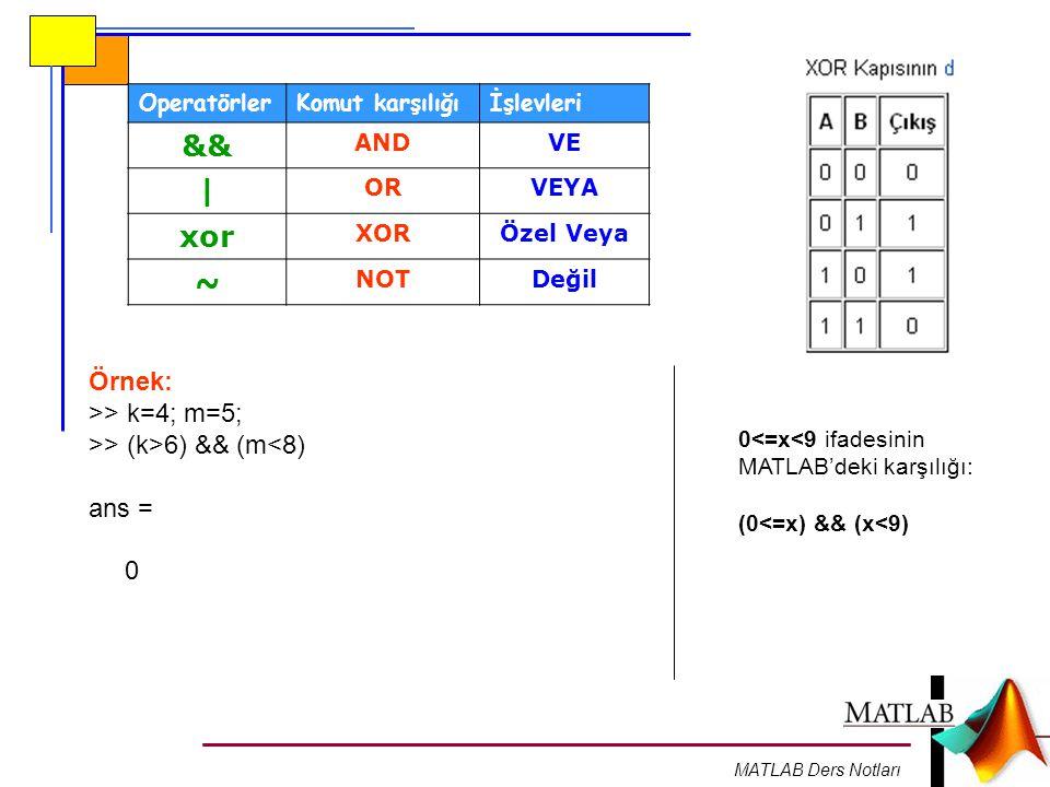 MATLAB Ders Notları OperatörlerKomut karşılığıİşlevleri && ANDVE | ORVEYA xor XORÖzel Veya ~ NOTDeğil Örnek: >> k=4; m=5; >> (k>6) && (m<8) ans = 0 0<