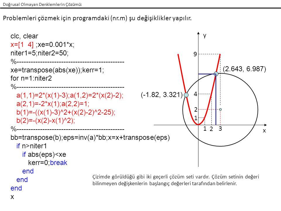 Doğrusal Olmayan Denklemlerin Çözümü: Problemleri çözmek için programdaki (nr.m) şu değişiklikler yapılır. 1 2 3 1 2 4 9 x y (-1.82, 3.321) (2.643, 6.