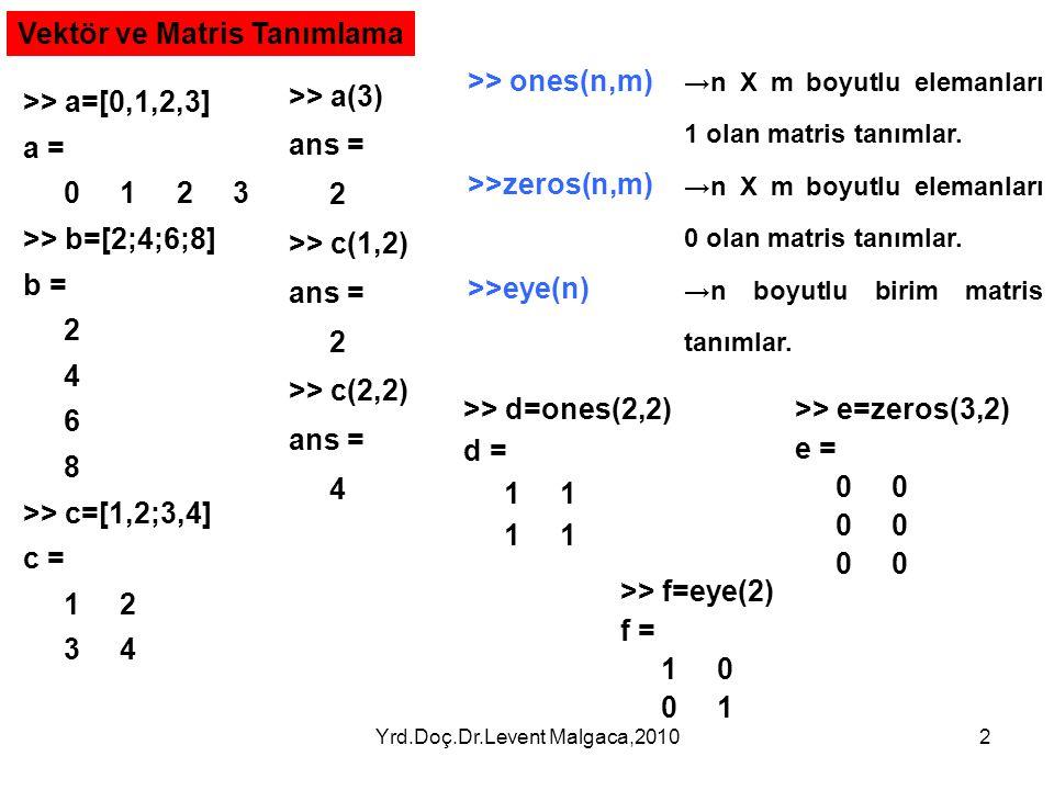 Yrd.Doç.Dr.Levent Malgaca,20102 Vektör ve Matris Tanımlama >> a=[0,1,2,3] a = 0 1 2 3 >> b=[2;4;6;8] b = 2 4 6 8 >> c=[1,2;3,4] c = 1 2 3 4 >> a(3) ans = 2 >> c(1,2) ans = 2 >> c(2,2) ans = 4 >> ones(n,m) >>zeros(n,m) >>eye(n) →n X m boyutlu elemanları 1 olan matris tanımlar.