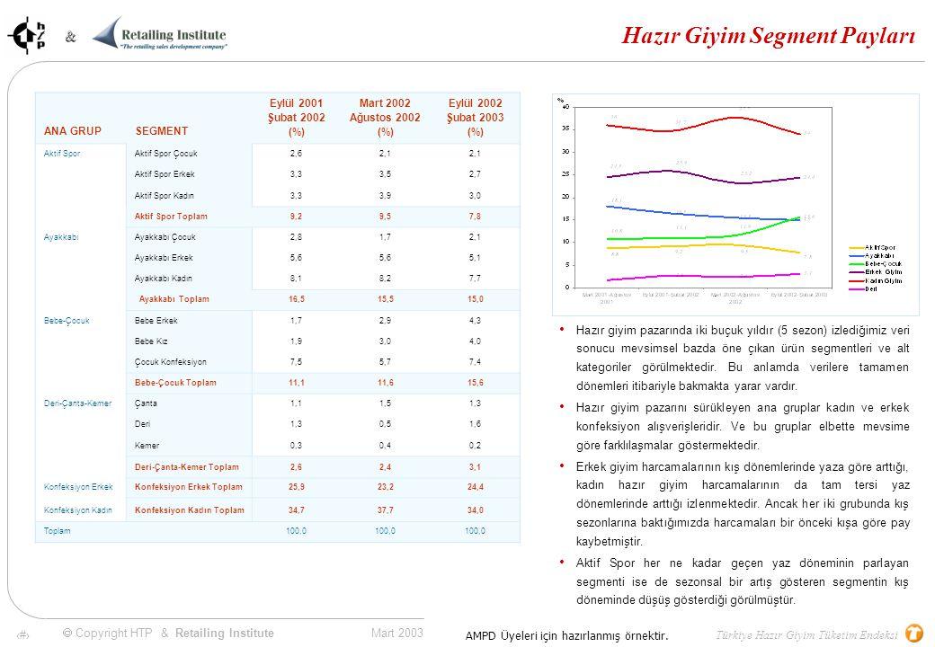 20 Mart 2003 & & Türkiye Hazır Giyim Tüketim Endeksi  Copyright HTP & Retailing Institute AMPD Üyeleri için hazırlanmış örnektir.