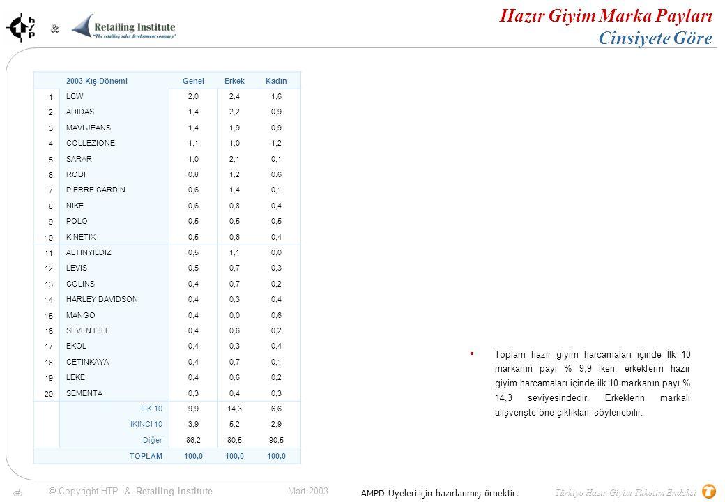 33 Mart 2003 & & Türkiye Hazır Giyim Tüketim Endeksi  Copyright HTP & Retailing Institute AMPD Üyeleri için hazırlanmış örnektir.