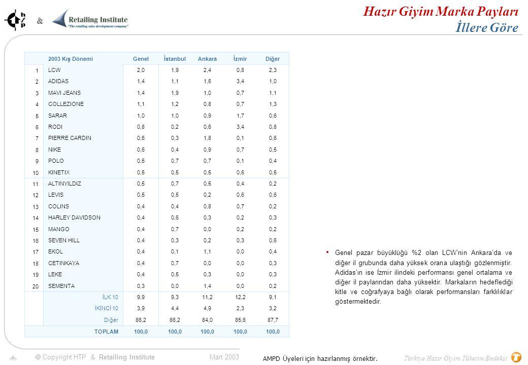 34 Mart 2003 & & Türkiye Hazır Giyim Tüketim Endeksi  Copyright HTP & Retailing Institute AMPD Üyeleri için hazırlanmış örnektir.