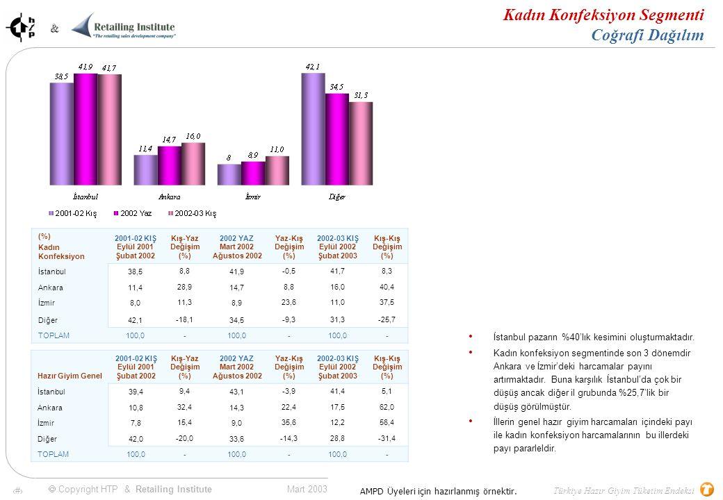 70 Mart 2003 & & Türkiye Hazır Giyim Tüketim Endeksi  Copyright HTP & Retailing Institute AMPD Üyeleri için hazırlanmış örnektir.