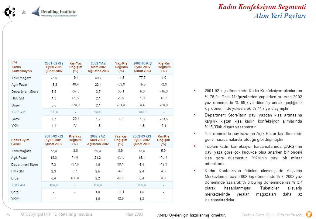 71 Mart 2003 & & Türkiye Hazır Giyim Tüketim Endeksi  Copyright HTP & Retailing Institute AMPD Üyeleri için hazırlanmış örnektir.