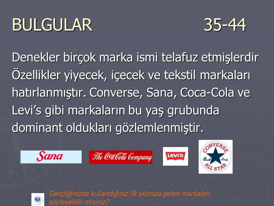 BULGULAR35-44 Denekler birçok marka ismi telafuz etmişlerdir Özellikler yiyecek, içecek ve tekstil markaları hatırlanmıştır. Converse, Sana, Coca-Cola