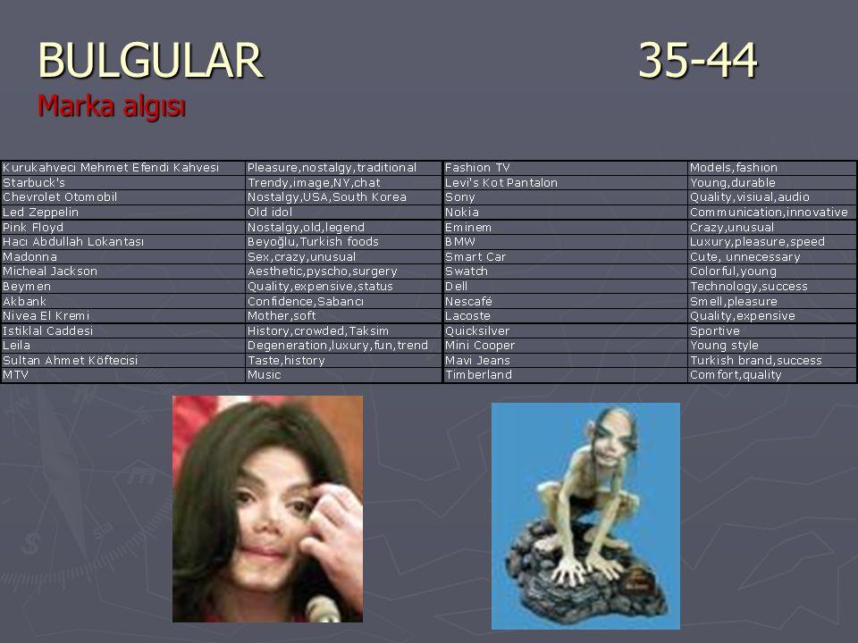 BULGULAR35-44 Marka algısı