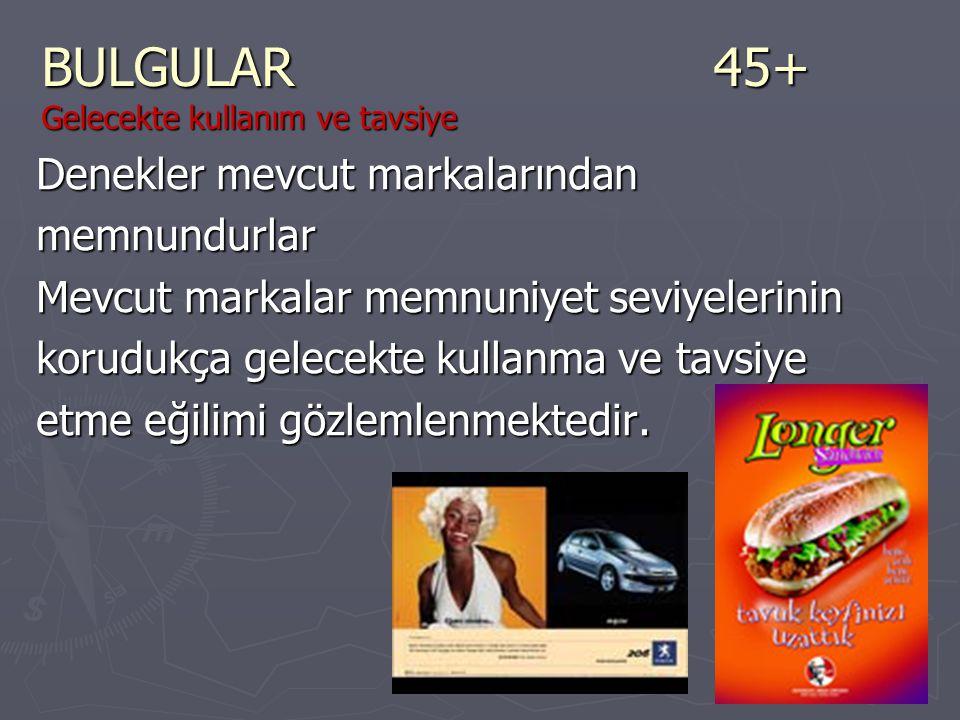 BULGULAR45+ Gelecekte kullanım ve tavsiye Denekler mevcut markalarından memnundurlar Mevcut markalar memnuniyet seviyelerinin korudukça gelecekte kull