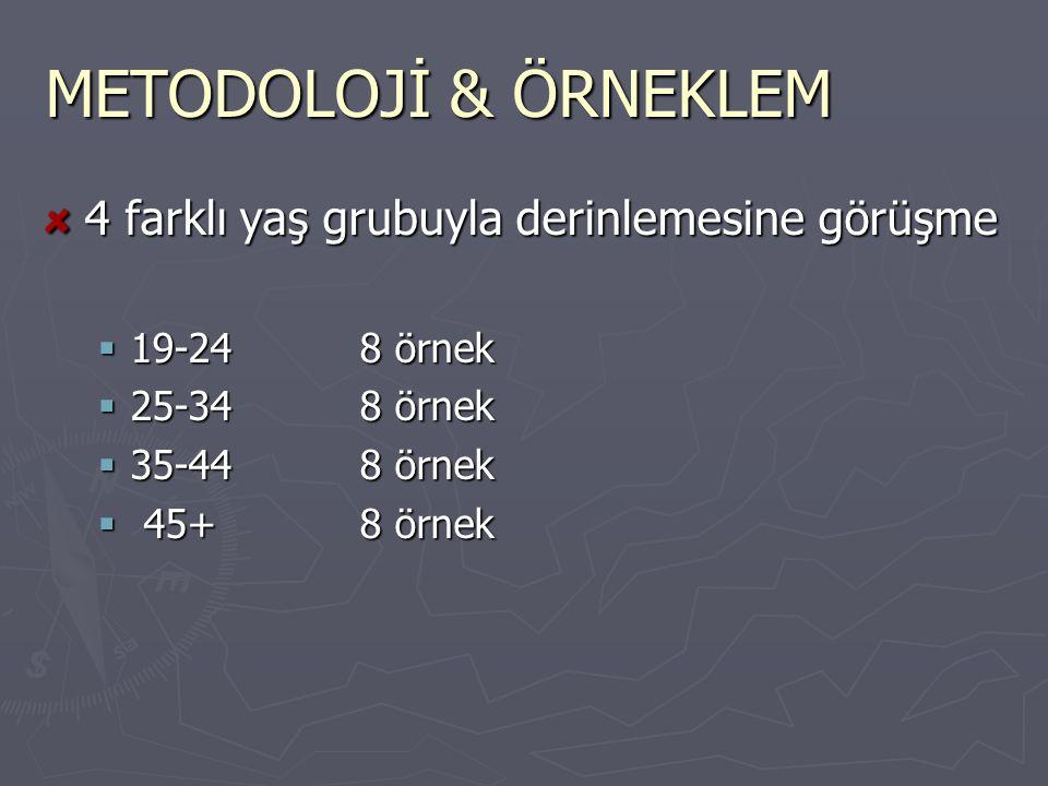 METODOLOJİ & ÖRNEKLEM 4 farklı yaş grubuyla derinlemesine görüşme  19-248 örnek  25-348 örnek  35-448 örnek  45+8 örnek