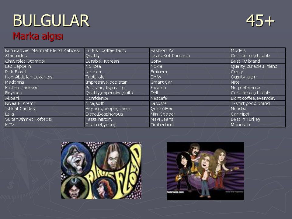 BULGULAR45+ Marka algısı