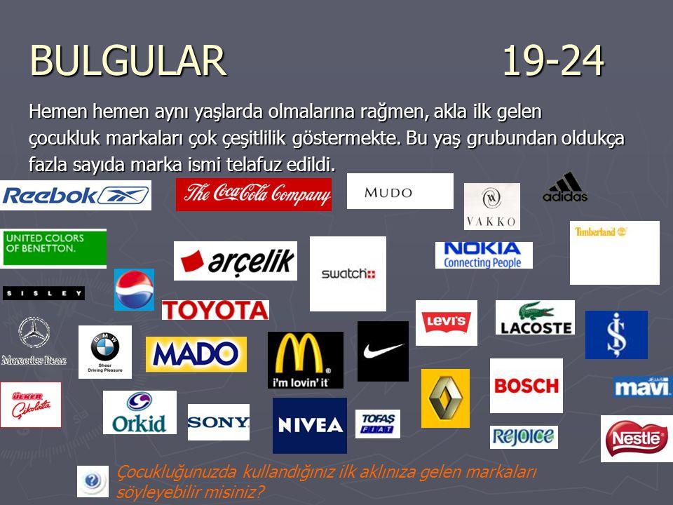 BULGULAR25-34 Çocukluk markaları Levi's Çamlıca Adidas Coca-Cola McDonalds Arçelik Eti Ülker PumaWendy's NikeReebok Esem Bimex TipitipHoover AEGBenetton TatTamek Quicksilver Kappa PiyalePanda McDonalds Nivea Sony Polo YargıcıPınar Mavi Jeans Big Bouble Nestle Diesel Tadım Grundig Kadınlar markalara karşı daha fazla hassasiyet göstermektedirler Yiyecek, içecek ve hazır giyim etkinliğini sürdürmektedir Çocukluğunuzda kullandığınız markaların yerini bugün hangi markalar aldı?