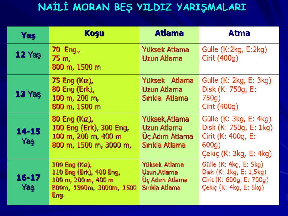 Yaş KoşuAtlamaAtma 12 Yaş 70 Eng., 75 m, 800 m, 1500 m Yüksek Atlama Uzun Atlama Gülle (K:2kg, E:2kg) Cirit (400g) 13 Yaş 75 Eng (Kız), 80 Eng (Erk),