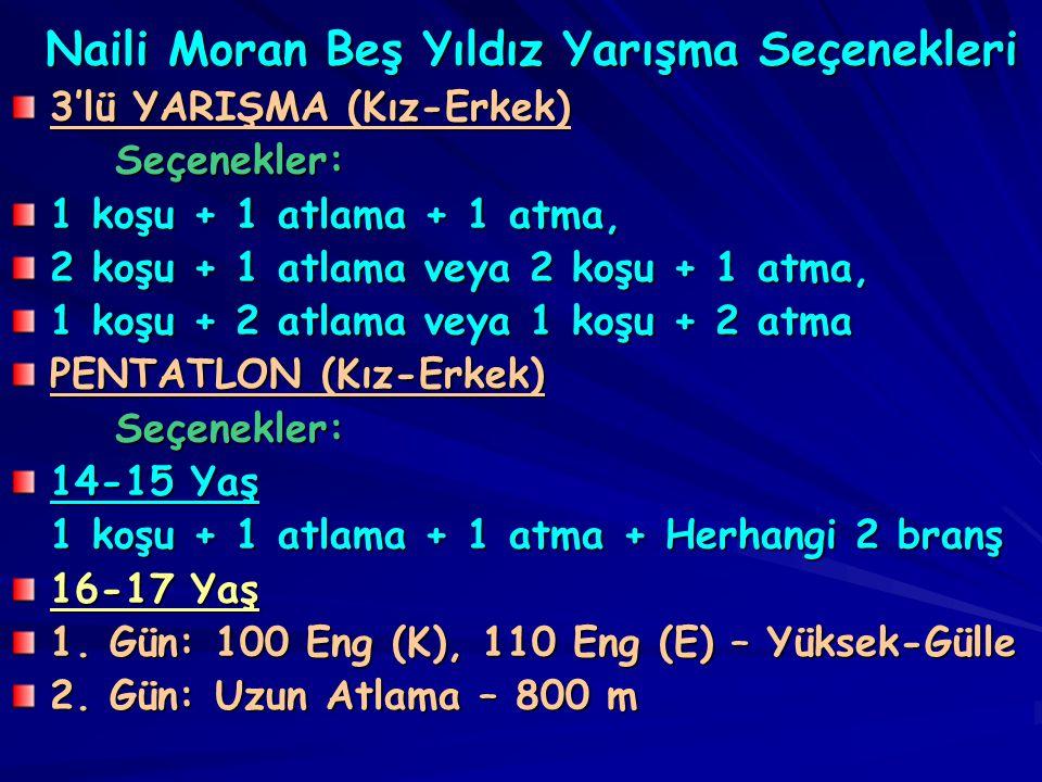 Naili Moran Beş Yıldız Yarışma Seçenekleri Naili Moran Beş Yıldız Yarışma Seçenekleri 3'lü YARIŞMA (Kız-Erkek) Seçenekler: 1 koşu + 1 atlama + 1 atma, 2 koşu + 1 atlama veya 2 koşu + 1 atma, 1 koşu + 2 atlama veya 1 koşu + 2 atma PENTATLON (Kız-Erkek) Seçenekler: 14-15 Yaş 1 koşu + 1 atlama + 1 atma + Herhangi 2 branş 16-17 Yaş 1.
