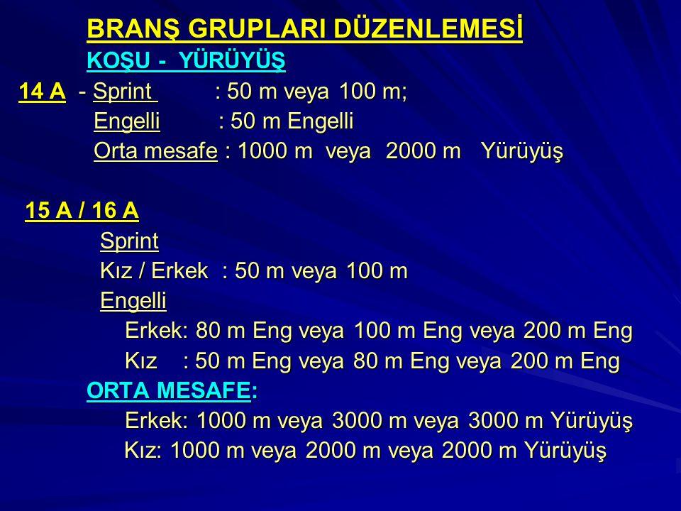 BRANŞ GRUPLARI DÜZENLEMESİ KOŞU - YÜRÜYÜŞ 14 A - Sprint : 50 m veya 100 m; Engelli : 50 m Engelli Engelli : 50 m Engelli Orta mesafe : 1000 m veya 2000 m Yürüyüş Orta mesafe : 1000 m veya 2000 m Yürüyüş 15 A / 16 A 15 A / 16 A Sprint Sprint Kız / Erkek : 50 m veya 100 m Kız / Erkek : 50 m veya 100 m Engelli Engelli Erkek: 80 m Eng veya 100 m Eng veya 200 m Eng Erkek: 80 m Eng veya 100 m Eng veya 200 m Eng Kız : 50 m Eng veya 80 m Eng veya 200 m Eng Kız : 50 m Eng veya 80 m Eng veya 200 m Eng ORTA MESAFE: Erkek: 1000 m veya 3000 m veya 3000 m Yürüyüş Erkek: 1000 m veya 3000 m veya 3000 m Yürüyüş Kız: 1000 m veya 2000 m veya 2000 m Yürüyüş Kız: 1000 m veya 2000 m veya 2000 m Yürüyüş