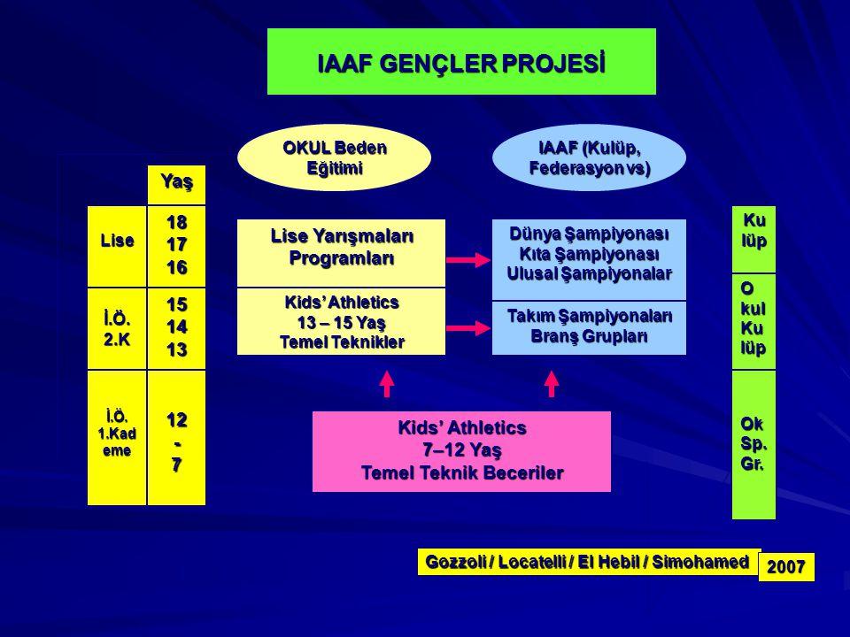 IAAF GENÇLER PROJESİ OKUL Beden Eğitimi IAAF (Kulüp, Federasyon vs) Lise Yarışmaları Programları Kids' Athletics 13 – 15 Yaş Temel Teknikler Dünya Şam